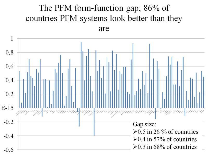 PFMformfunctiongap