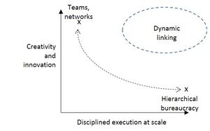 Innovation-vs-disciplined-execution-at-scale-r3-dynamic-linking1